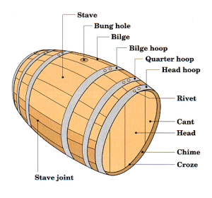 Barrel specifications